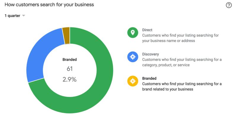Статистика в Google Мой бизнес
